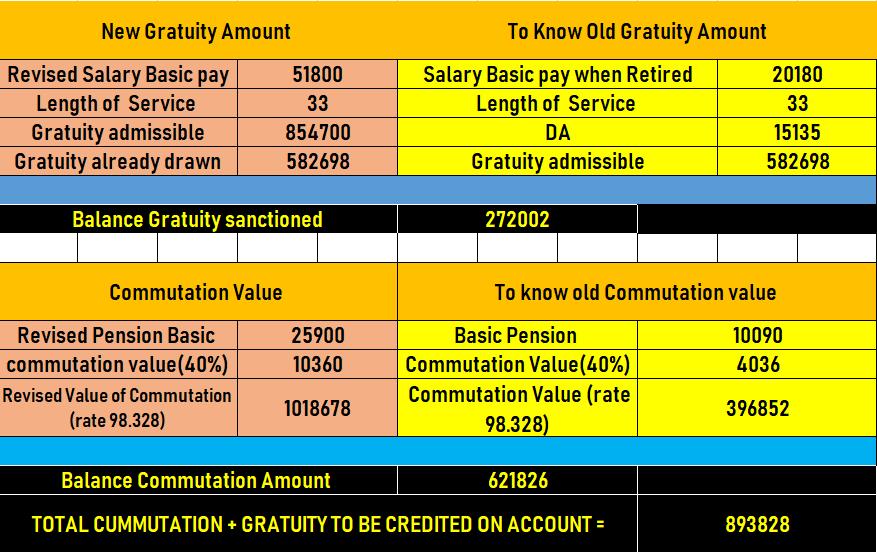 PENSION PLUS GRATUITY AND COMMUTATION VALUE