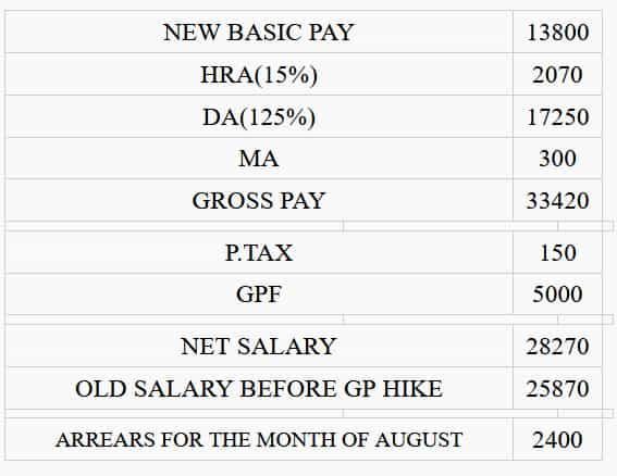 Primary school teachers arrears calculator for only gp hike on August 2019 NEW .jpg