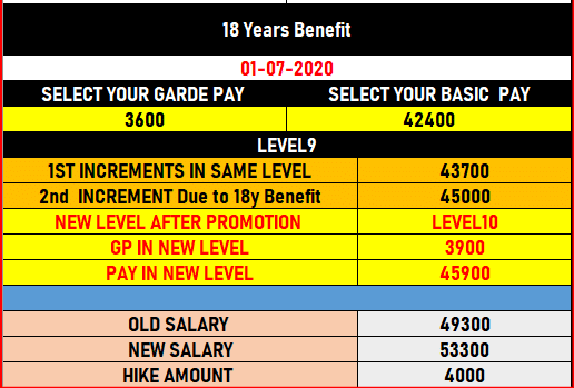 West_Bengal_Teachers_18_years_Service_benefits_as_per_ROPA_2019